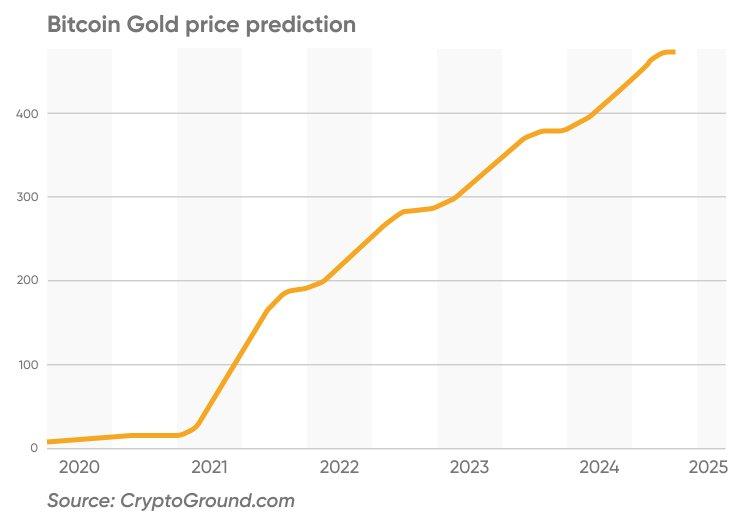 Bitcoin Gold ár előrejelzés
