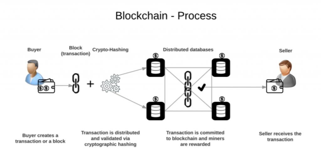 blokklánc technológia